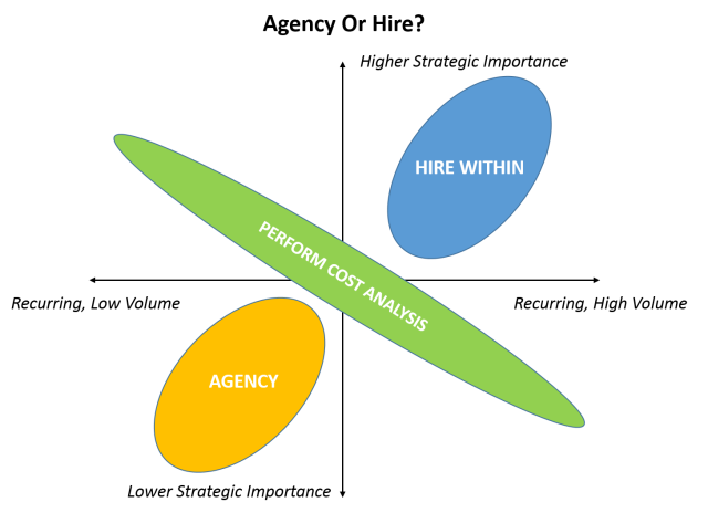Find an agency or hire?