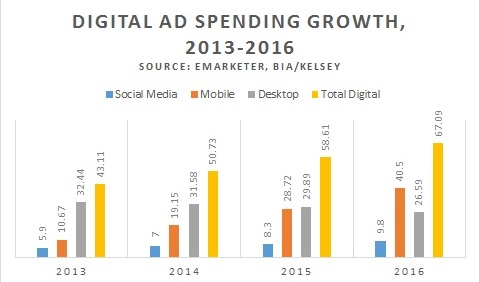 Digital ad spending growth 2013-16 v1