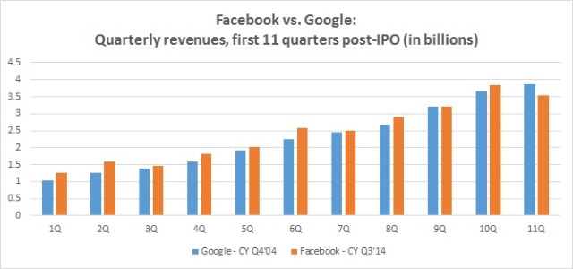 Facebook vs. Google revenues - first 11 quarters post-IPO