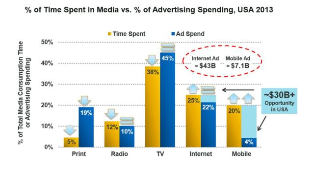 Mary Meeker time spent vs. ad spend chart 2013