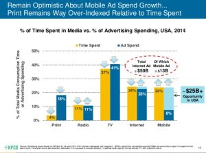 There's a gap between mobile time and ad spend. Will it narrow?