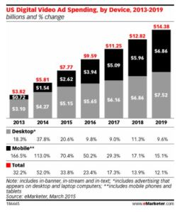 eMarketer mobile video chart
