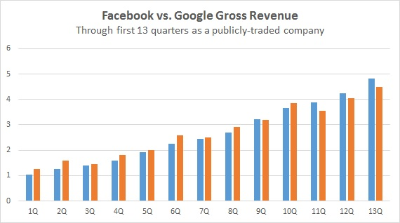 Facebook vs. Google first 13 quarters