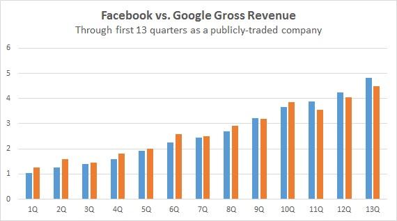 Facebook vs. Google first 13 quarters