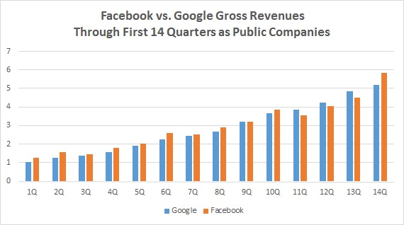 Facebook vs Google 14 quarters