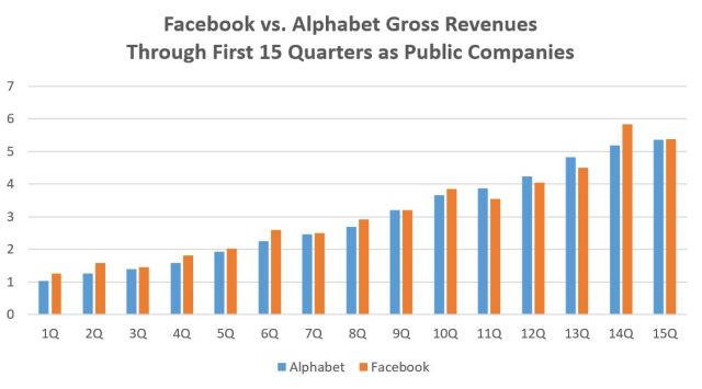 FB v Alphabet after 15Q as public companies