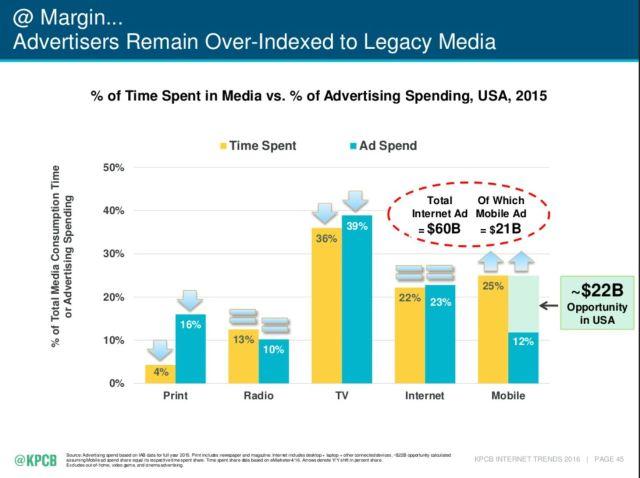 2016 Mary Meeker time spent, dollars spent in media