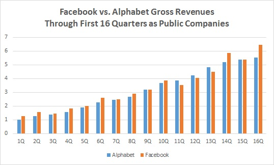 FB vs. Google - 16 quarters