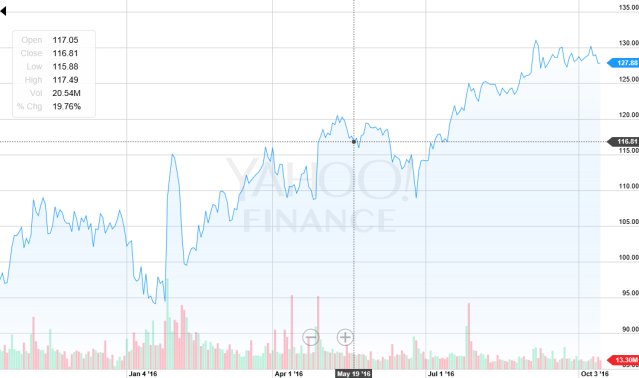 fb-2-year-stock-chart-svg