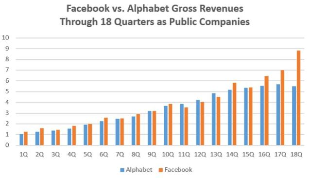 fb-vs-google-after-18-quarters